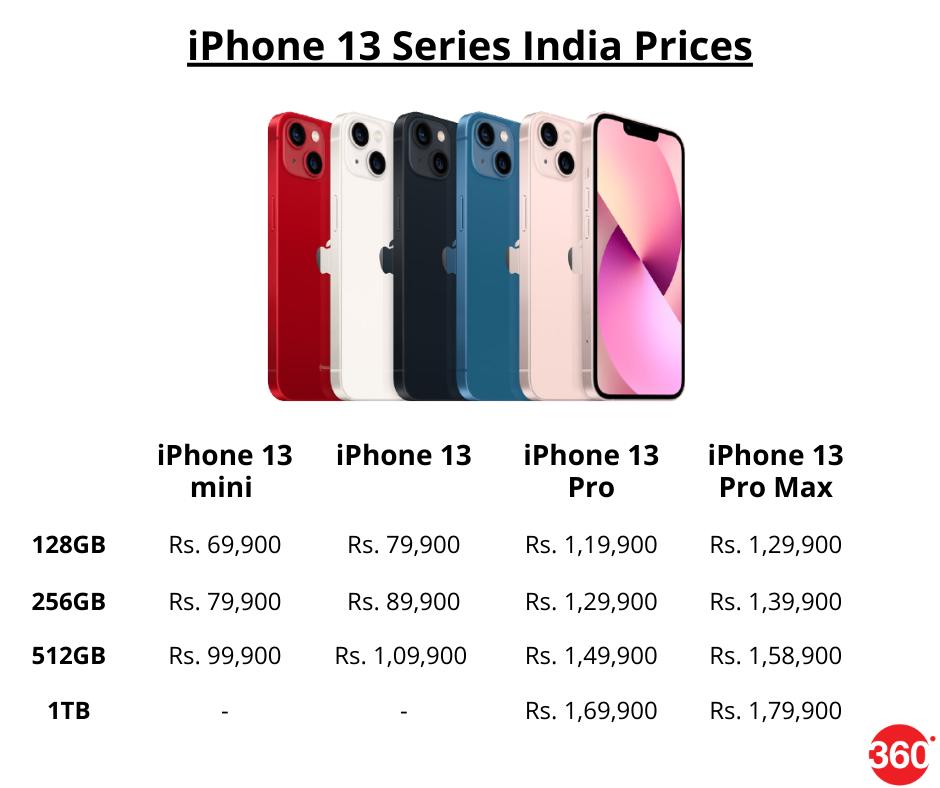 iPhone 13, iPhone 13 Pro - Price in India