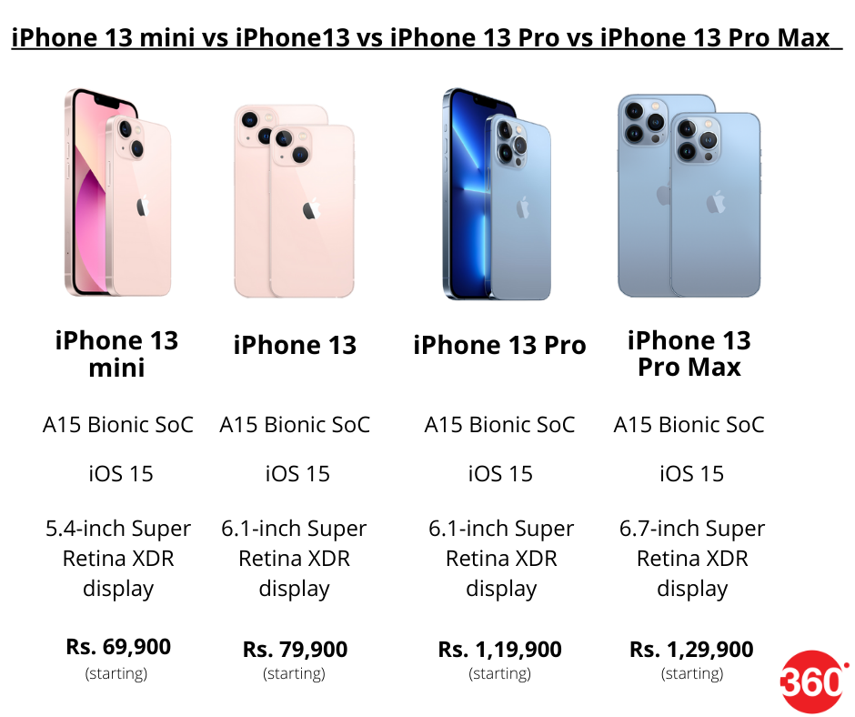 iPhone 13 Launched : Full Details